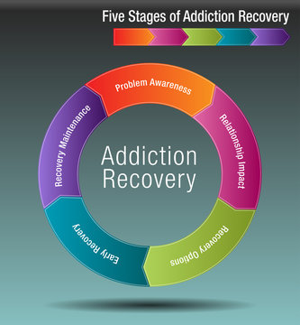 Five Stages of Addiction Recovery