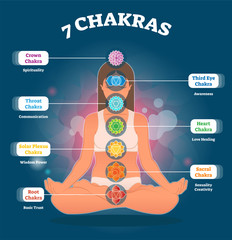 7 Chakra meanings and symbols, vector illustration diagram with woman in lotus pose.