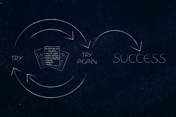ibusiness plan con into Try and Try Again until Success graph with repetitive cycle