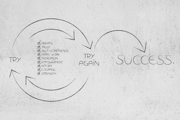 positive attitude checklist into Try and Try Again until Success graph with repetitive cycle