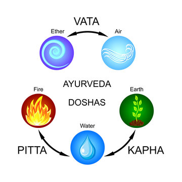 Ayurveda doshas: Vata, Pitta, Kapha. Flat vector icons.