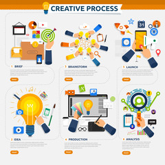 Flat design concept creative process start with brief, idea, brainstorm, launch and analysis. Vector illustrate.