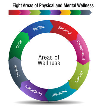 Eight Areas of Physical and Mental Wellness