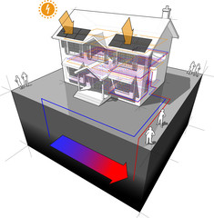 house with floor heating and ground source heat pump as source of energy for heating and floor heating and with photovoltaic panels on the roof