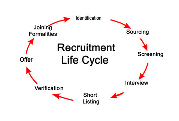 Recruitment Life Cycle