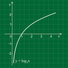 Linear graph in a coordinate system. Logarithmic curve.