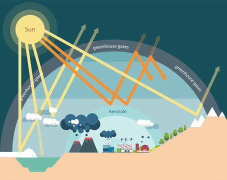 The greenhouse effect illustration infographic