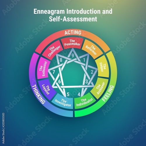 Enneagram Personality Types Diagram 9 Types Of Individualities