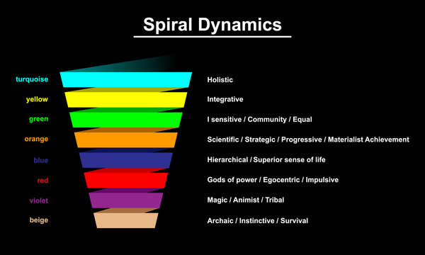 Spiral dynamics infographic vector illustration.