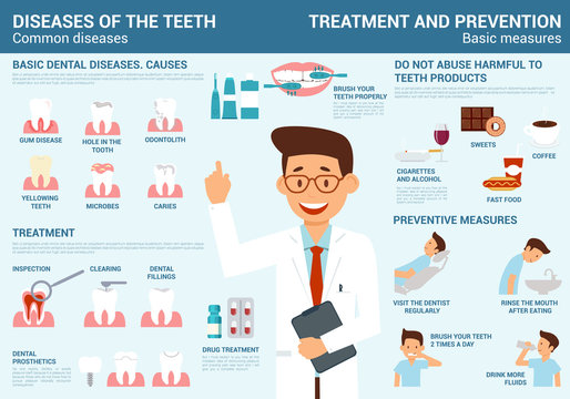 Infographics of teeth diseases, treatment and prevention with basic measures.