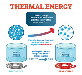 Thermal energy physics definition, example with water and kinetic energy moving particles generating heat. Vector illustration poster.
