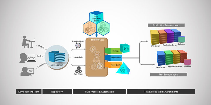 DevOps reference architecture, illustration of code build and deployment automation process, trigger through version control system after developer check-in code during new or change request process.