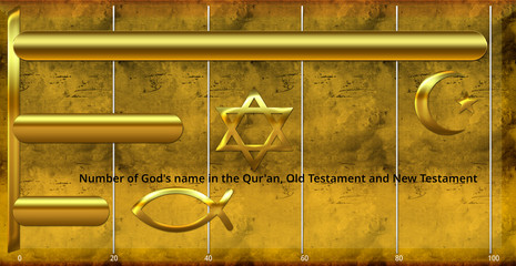 A bar graph of the number of names of God in the Qur'an, Old Testament and New Testament