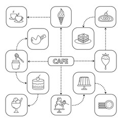 Confectionery mind map with linear icons