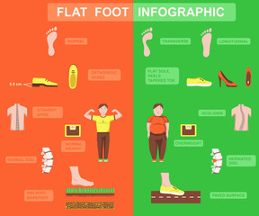 Flat foot and arch types infographic. Orthopedic disease, causes and symptoms. Health care and lifestyle concept. Color illustration