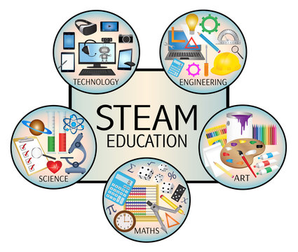 STEAM Education icon banner