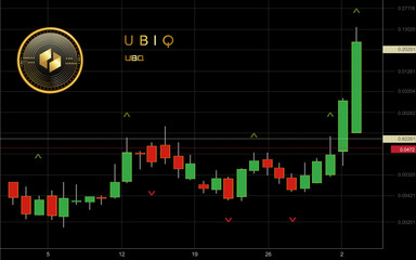 Ubiq Cryptocurrency Coin Candlestick Trading Chart Background