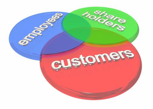 Customers Employees Shareholders 3 Circles Shared Interest Words 3d Render Illustration