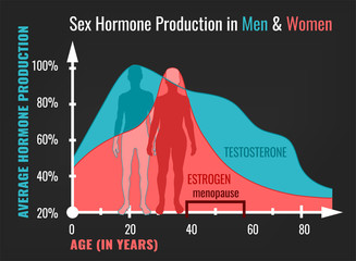Estrogen decline in Women and Man