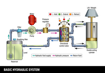 BASIC HYDRAULIC SYSTEM. Explanatory diagram of the operation of a basic hydraulic system, the graphic contains the name of each part of the system on a white background. Vector image