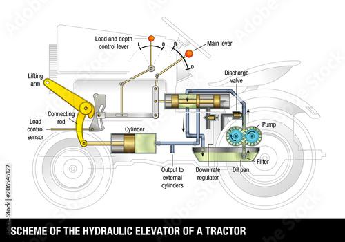 Esquema Del Elevador Hidraulico De Un Tractor Scheme Of The