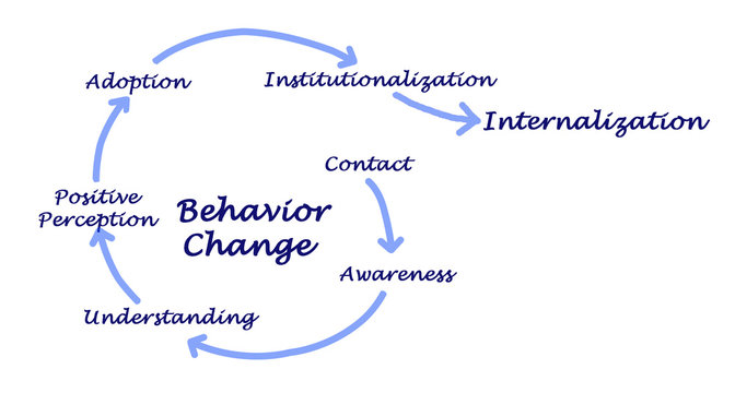 Behavior Changes leading to internationalization