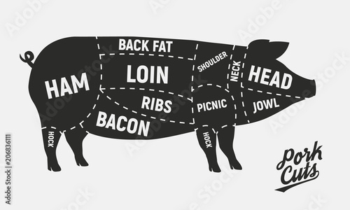 Pork Diagram | Meat Cuts Pork Cuts Vintage Poster For Butcher Shop Retro Diagram