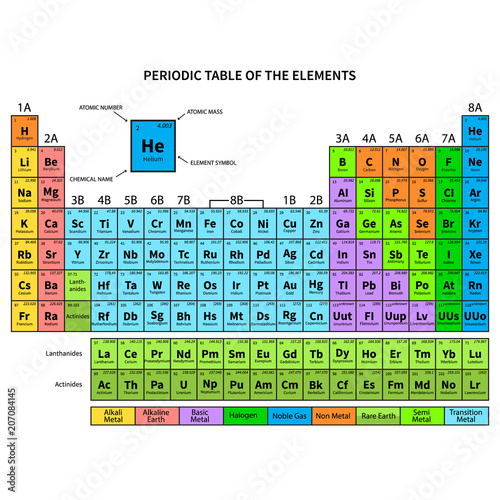 Periodic Table Of The Elements Vector Illustration Stock Image And