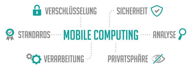 Obraz Infografik Mobile Computing Türkis - fototapety do salonu