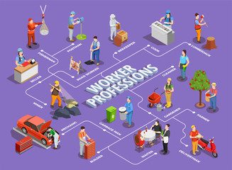Worker Professions Isometric Flowchart