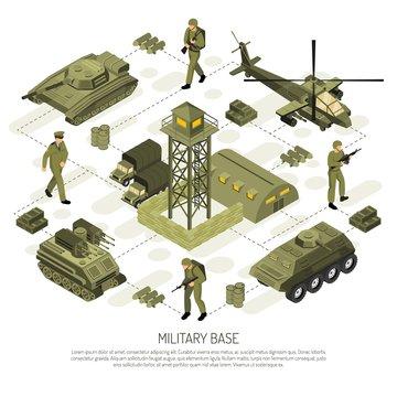 Isometric Military Base Flowchart