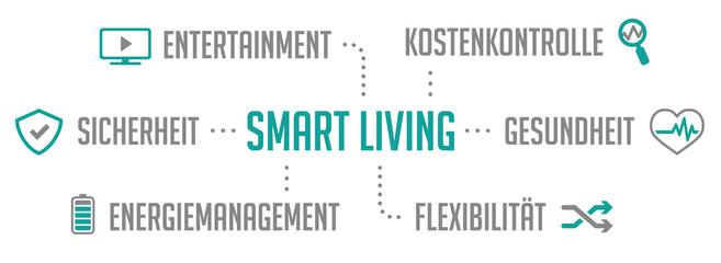 Infografik Smart Living