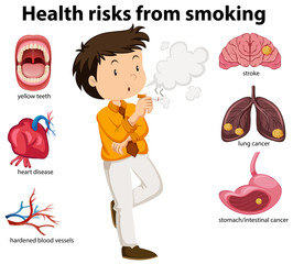 An Education Poster of Smoking and Health