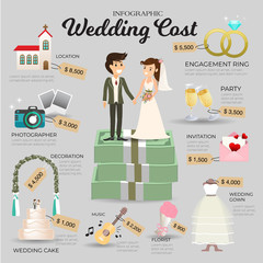 Wedding cost infographic. Money include all Location,decoration invitation  and wedding cake. Vector information.
