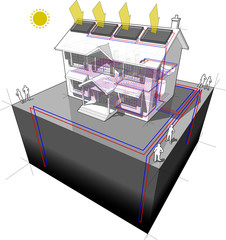 diagram of a classic colonial house with ground source heat pump with 4 wells as source of energy for heating and floor heating and solar panels on the roof