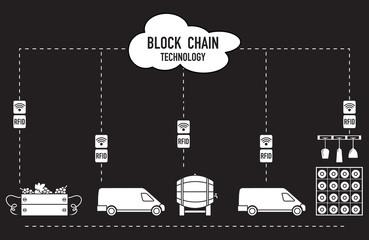 Blockchain. RFID technology. Winemaking.
