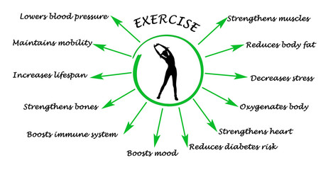 Benefits of excercises