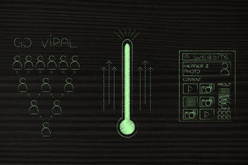 go viral audience next to thermometer and website page icons
