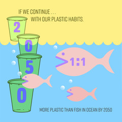 Infographic of ocean plastic pollution situation in 2050, greater than symbol as a gimmick to persenting estimate ratio of plastic waste to fish is more than 1 to 1. Vector illustration.