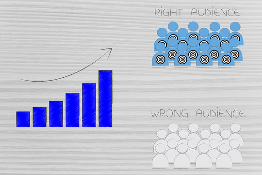 stats with positive growth next to right and wrong audience