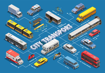 Isometric Urban Transport Flowchart