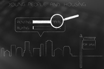 city skyline and For Sale panel with housing survey renting vs buying and magnifying glass analysing it