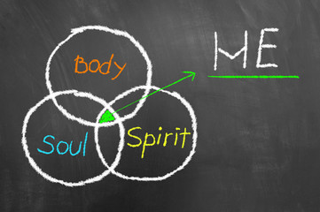 Equilibrium between body soul and spirit drawing blackboard.