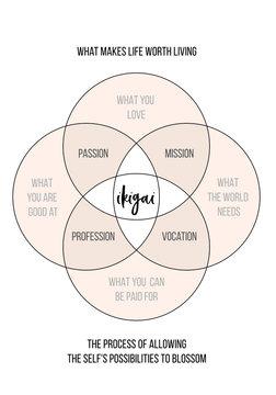 Ikigai work life balance concept, vector