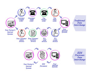 Data Interchange EDI.