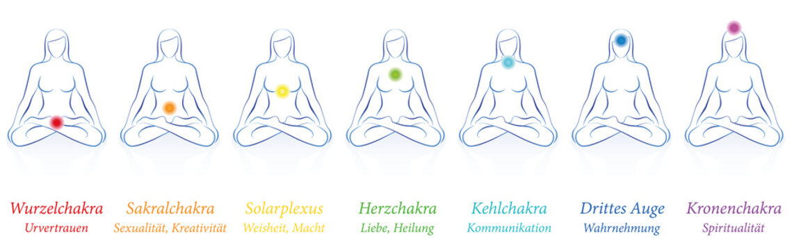 Chakras - meditating woman in sitting yoga meditation with seven colored main chakras and their names and meanings. German labeling.