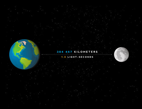 Infographic illustration: distance between the Earth and Moon