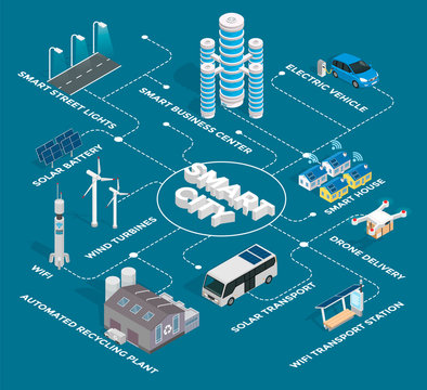 Smart City with Residential and Industrial Areas