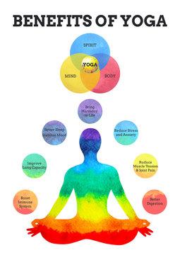 benefits of yoga infographic 7 colors chakra lotus pose watercolor painting hand drawn design illustration