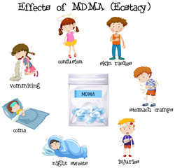 Effects of MDMA concept
